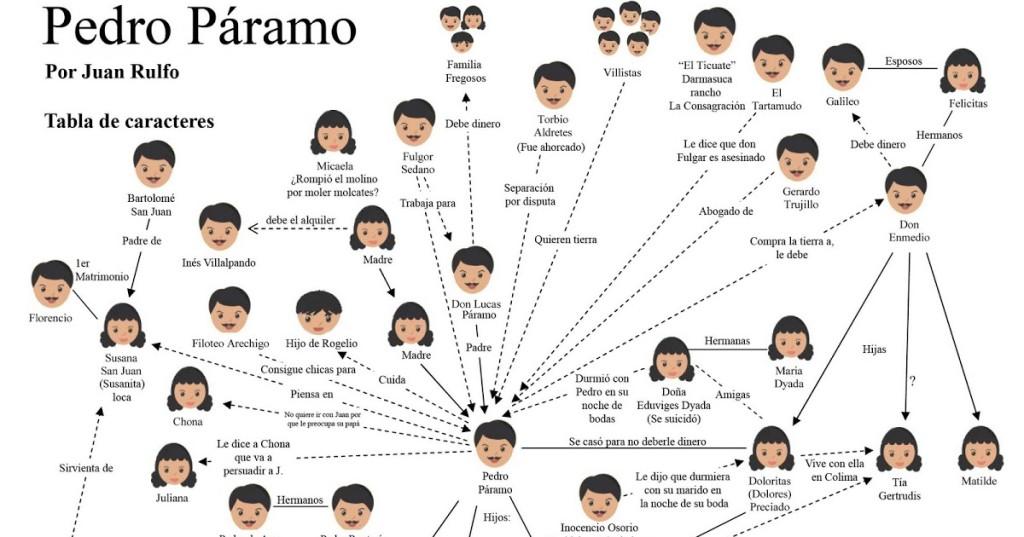 personajes de Pedro Paramo